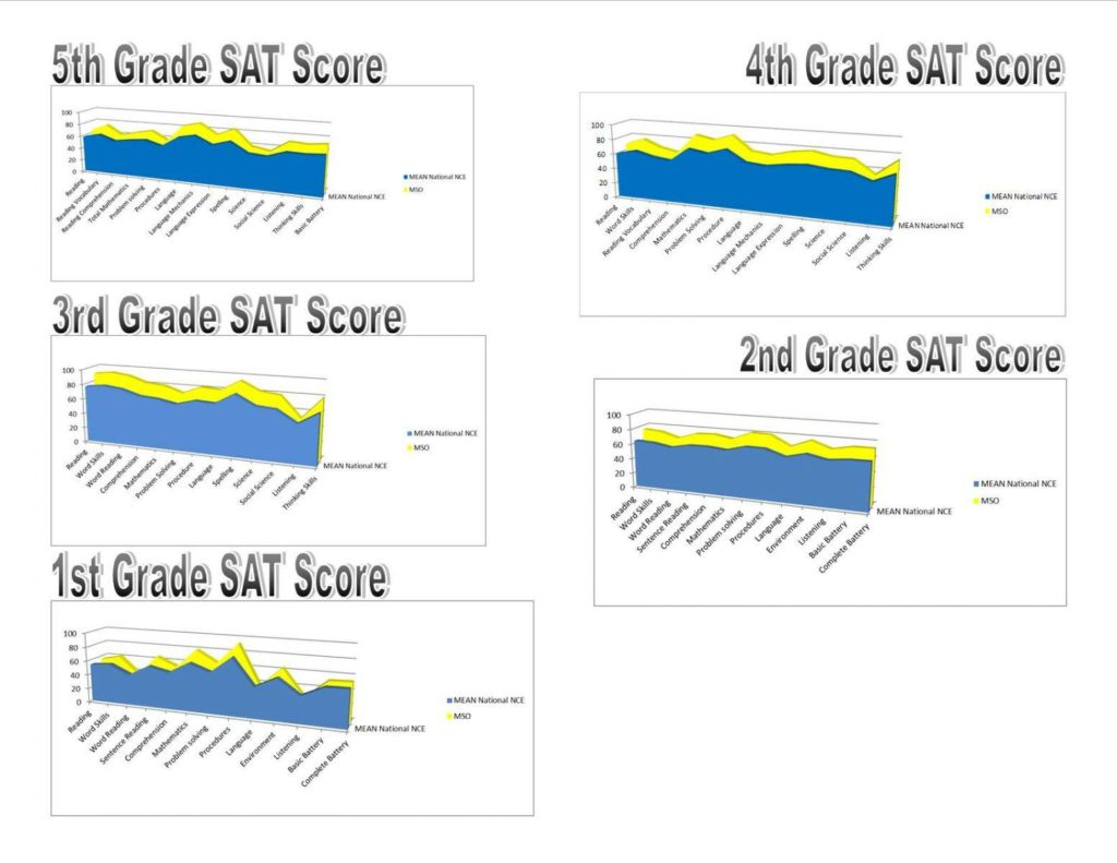 SAT Results